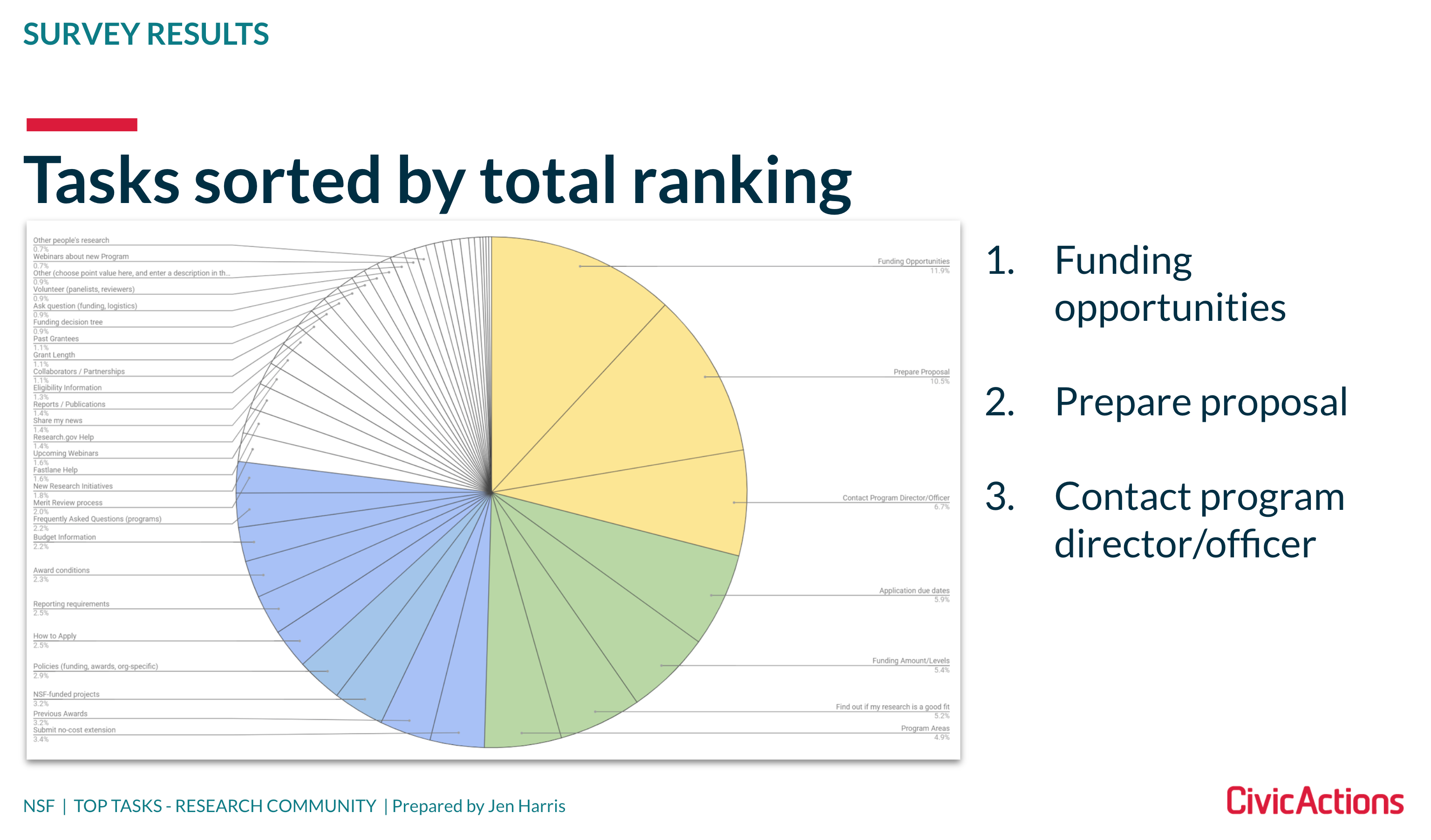 A colorful pie chart showing the various tasks that users of the NSF website need to accomplish.