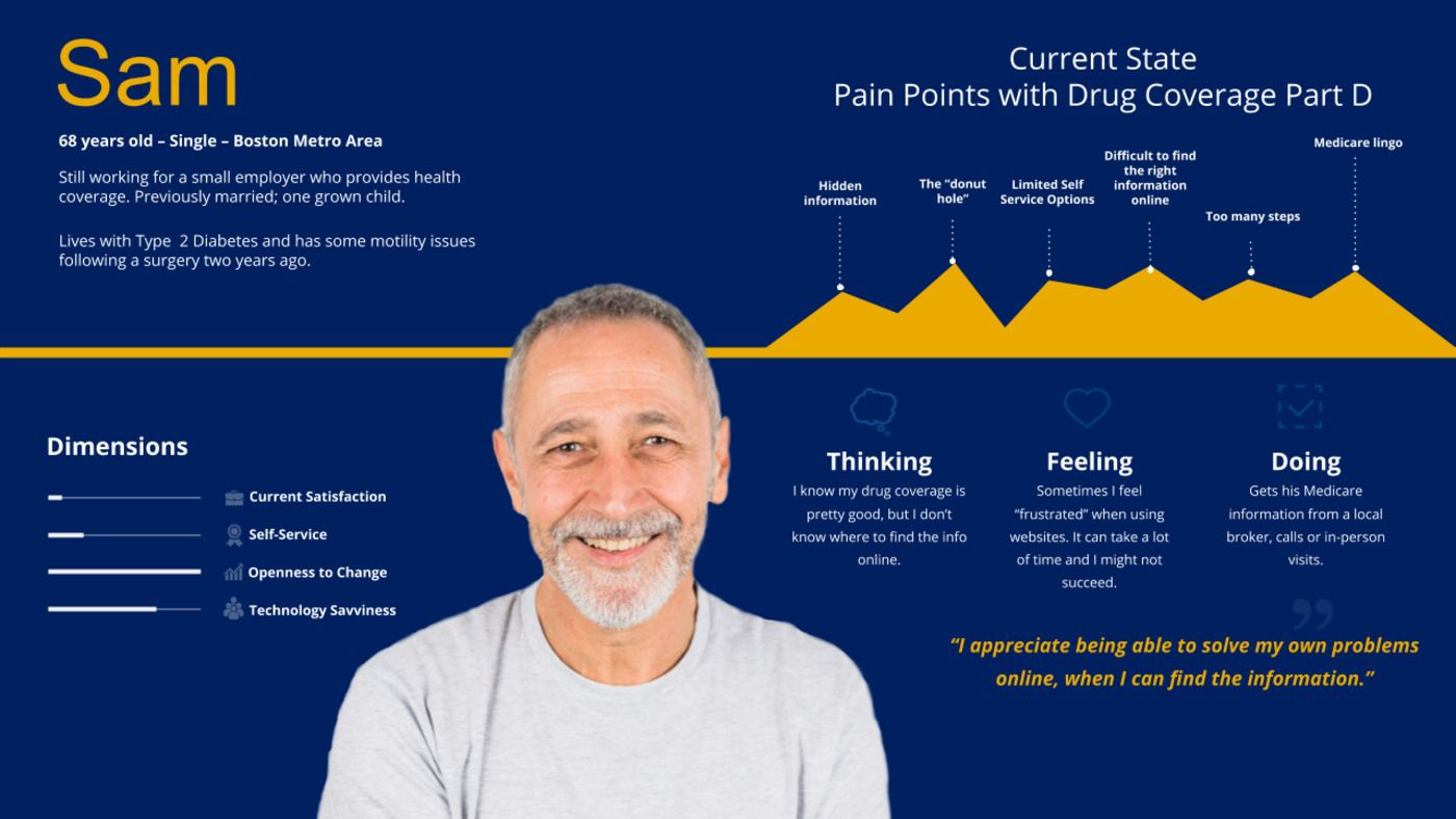 """Graphic of a """"key persona"""" that we made to help us understand the needs of real Medicare beneficiaries."""