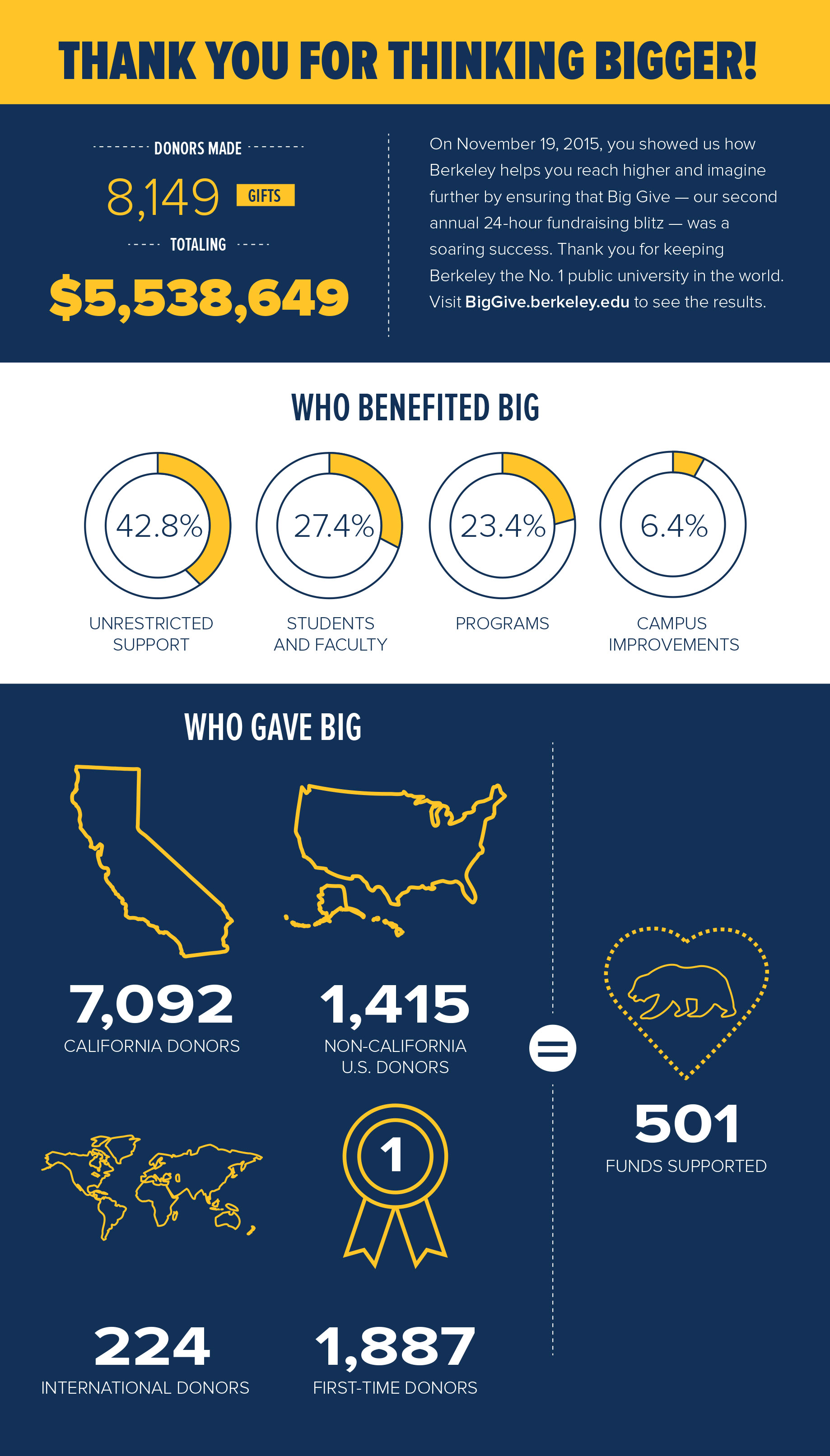 Several graphic illustrations how much was raised, who benefited, and who gave.