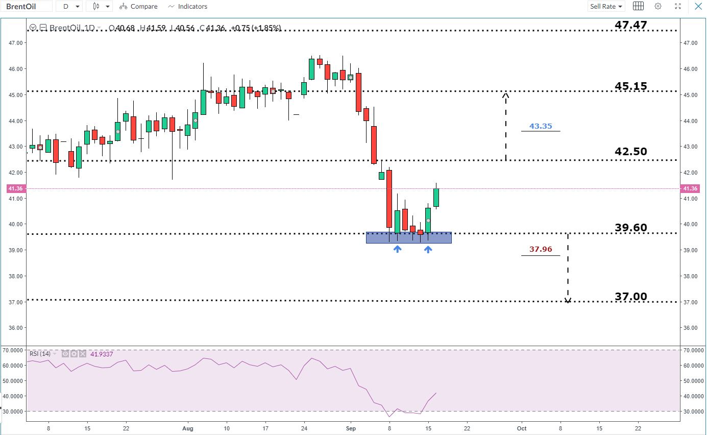 Brent oil daily chart
