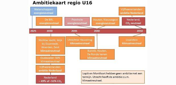 Ambitiekaart regio U16