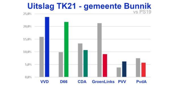 Uitslag gemeente Bunnik (top 6)