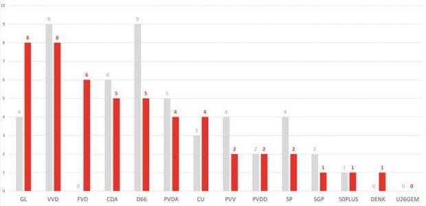 https://debilt.vvd.nl/nieuws/34643/voorlopige-uitslagen-verkiezingen-provinciale-staten-utrecht