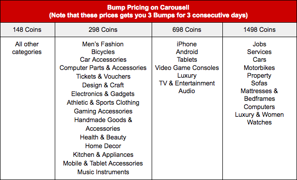 How much Carousell Coins you need to buy a Carousell Bump