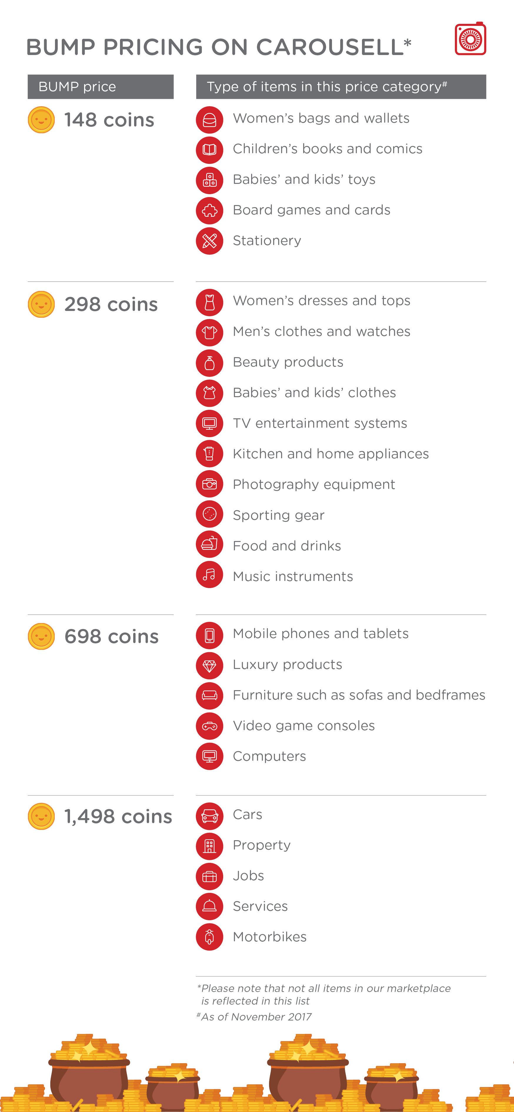Chart showing how much Carousell Bumps cost you