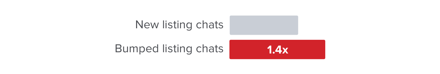 How Carousell Bumps increase your chats by 1.4 times