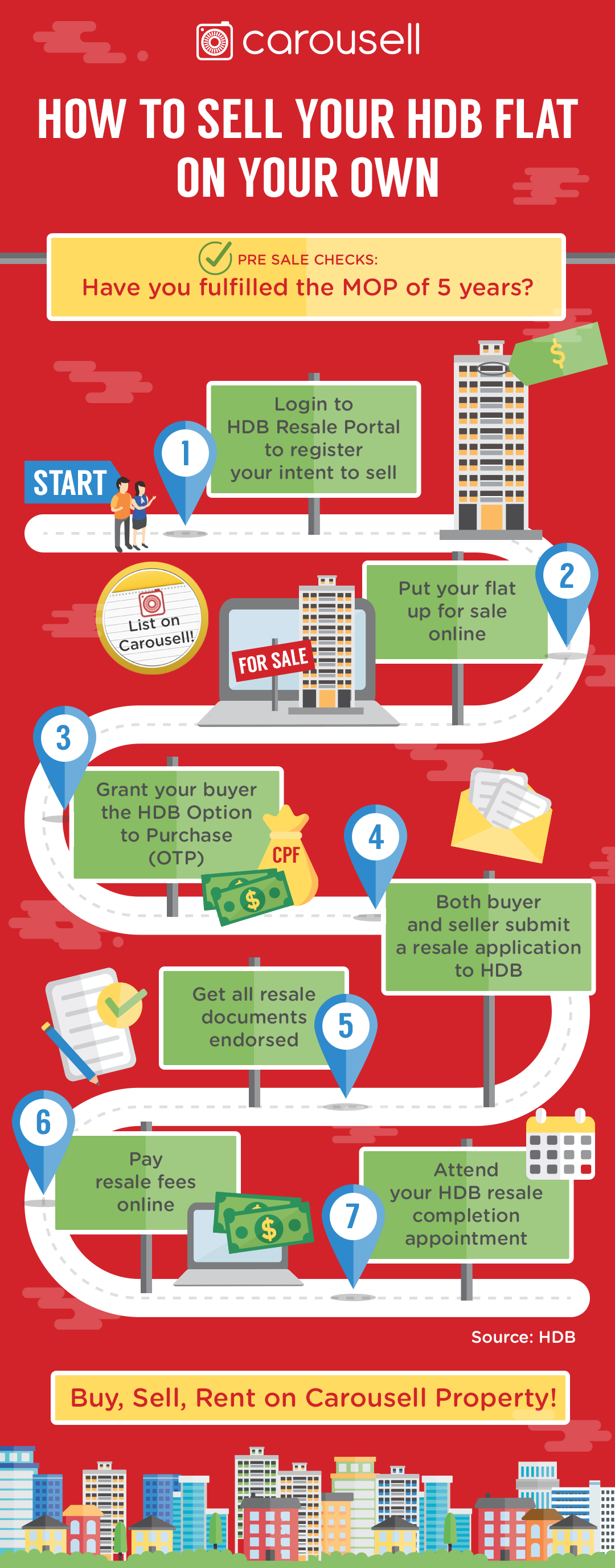 Selling your HDB flat as a direct owner