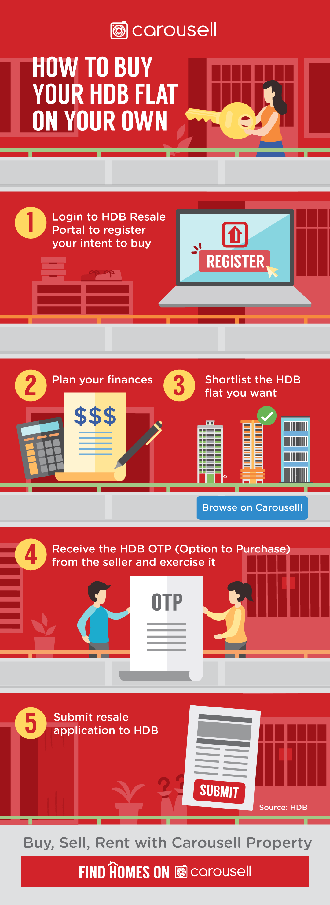 How to buy resale HDB flat in Singapore