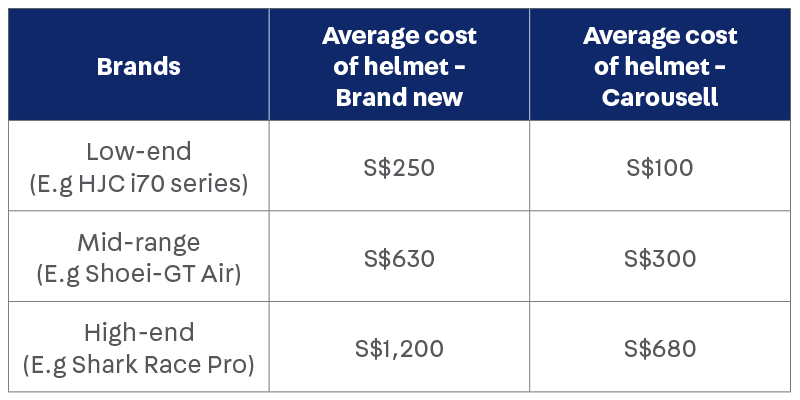 Average cost of helmets brand new retail and on Carousell