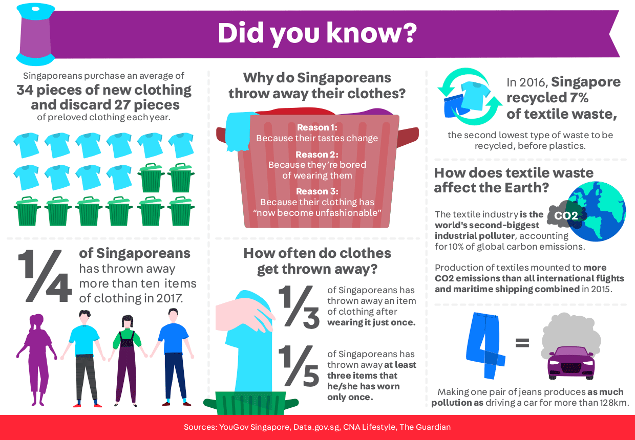 Earth Day 2020 COVID-19 Infographic and statistics on textile waste in Singapore