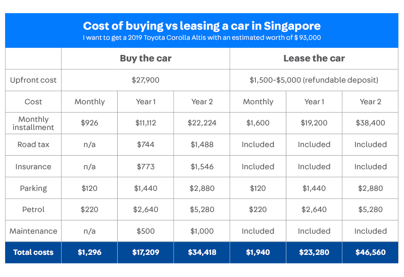 Cost of buying vs. leasing a car in Singapore
