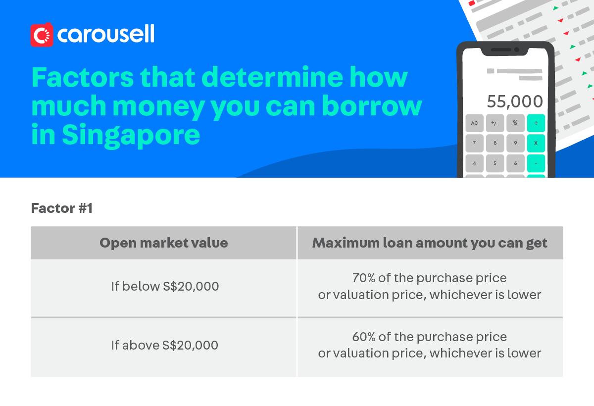 car-loan-singapore--guide2020