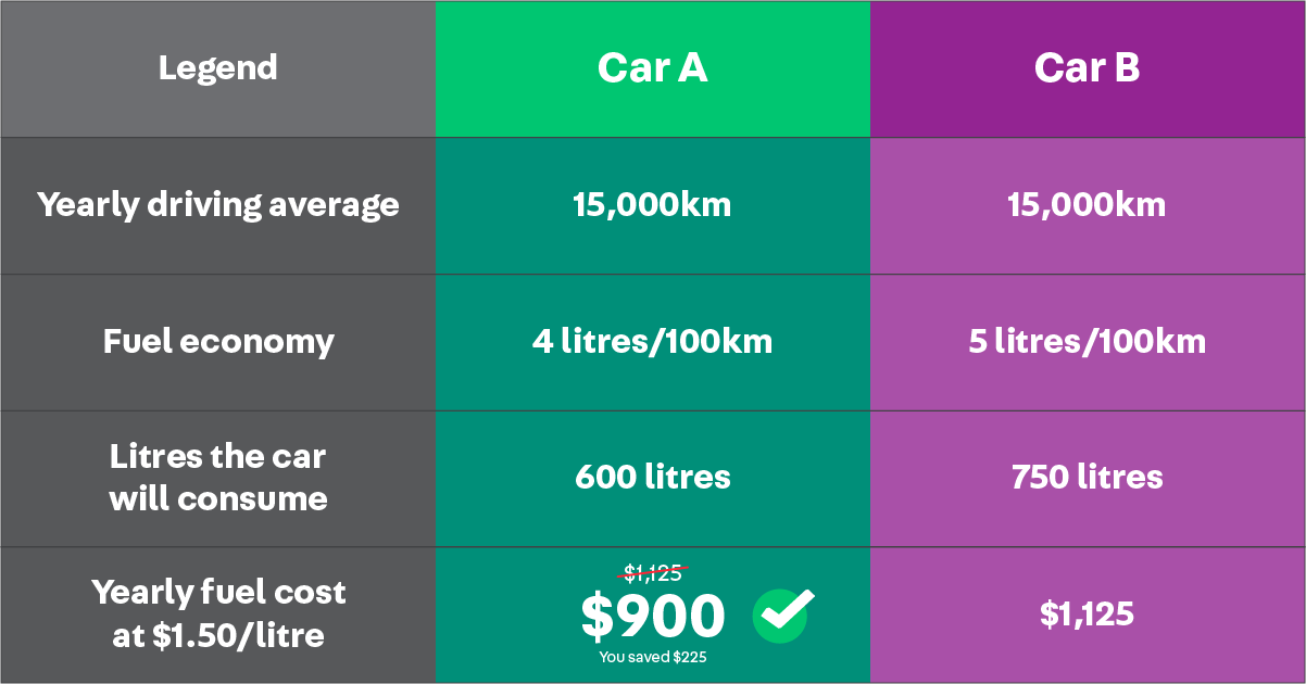 fuel-efficiency-carousell-singapore-2020