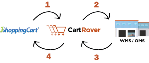 1ShoppingCart Process