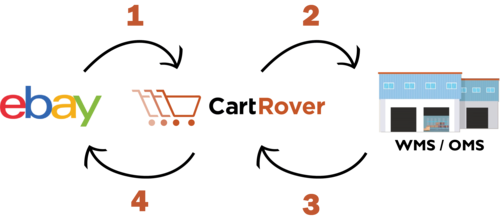 Ebay CartRover Integration - CartRover