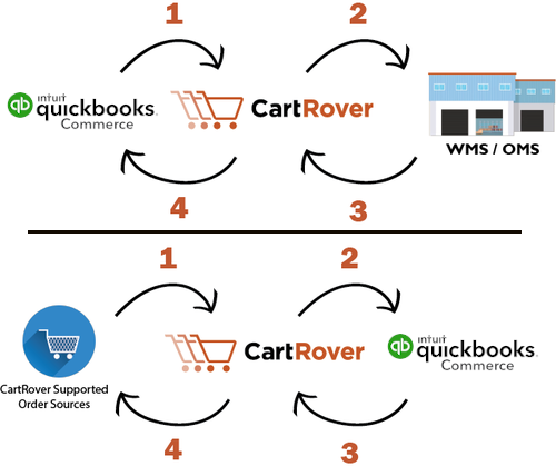 Quickbooks Commerce Process