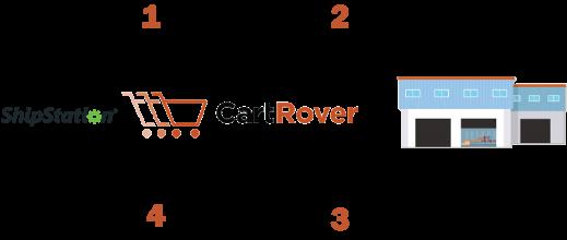 ShipStation CartRover Integration - CartRover
