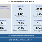 Connecticut State Report Card Screenshot