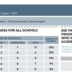 LA School Report Card