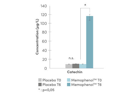 memophenol polyphenols bioavailable