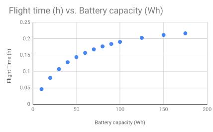 alt Drone Flight Time vs. Battery Capacity