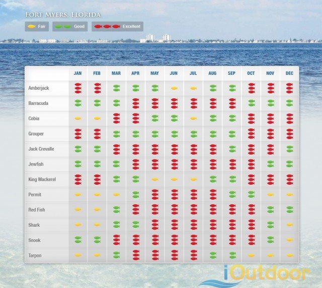 Ft Myers Fishing Calendar