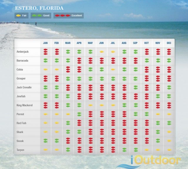Estero Florida Fishing Calendar