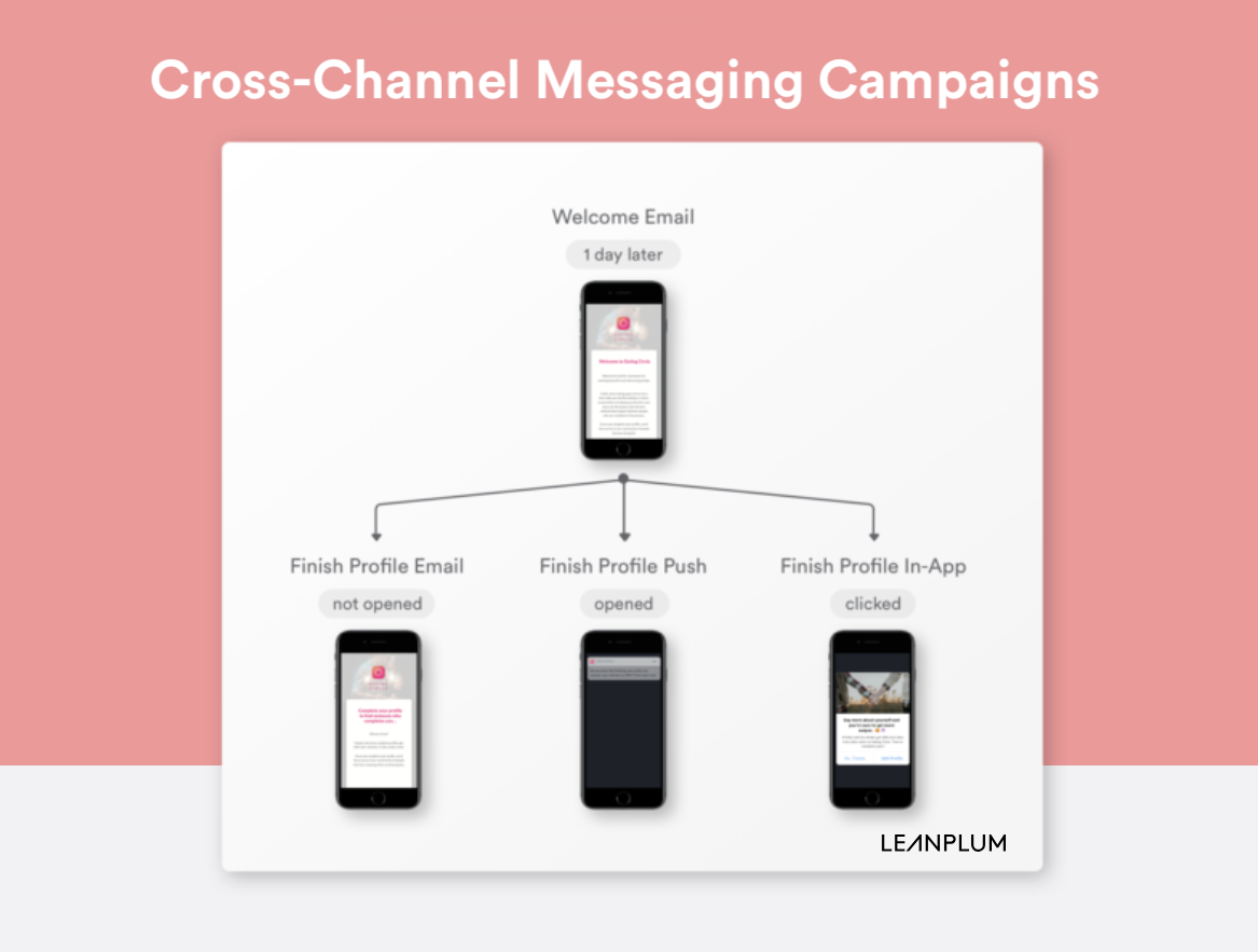 cross channel messaging campaigns