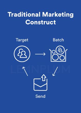 modern marketing tech stack
