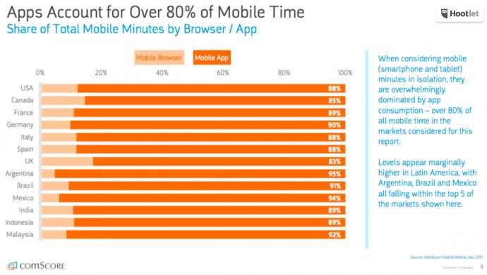 mobile app usage 2018