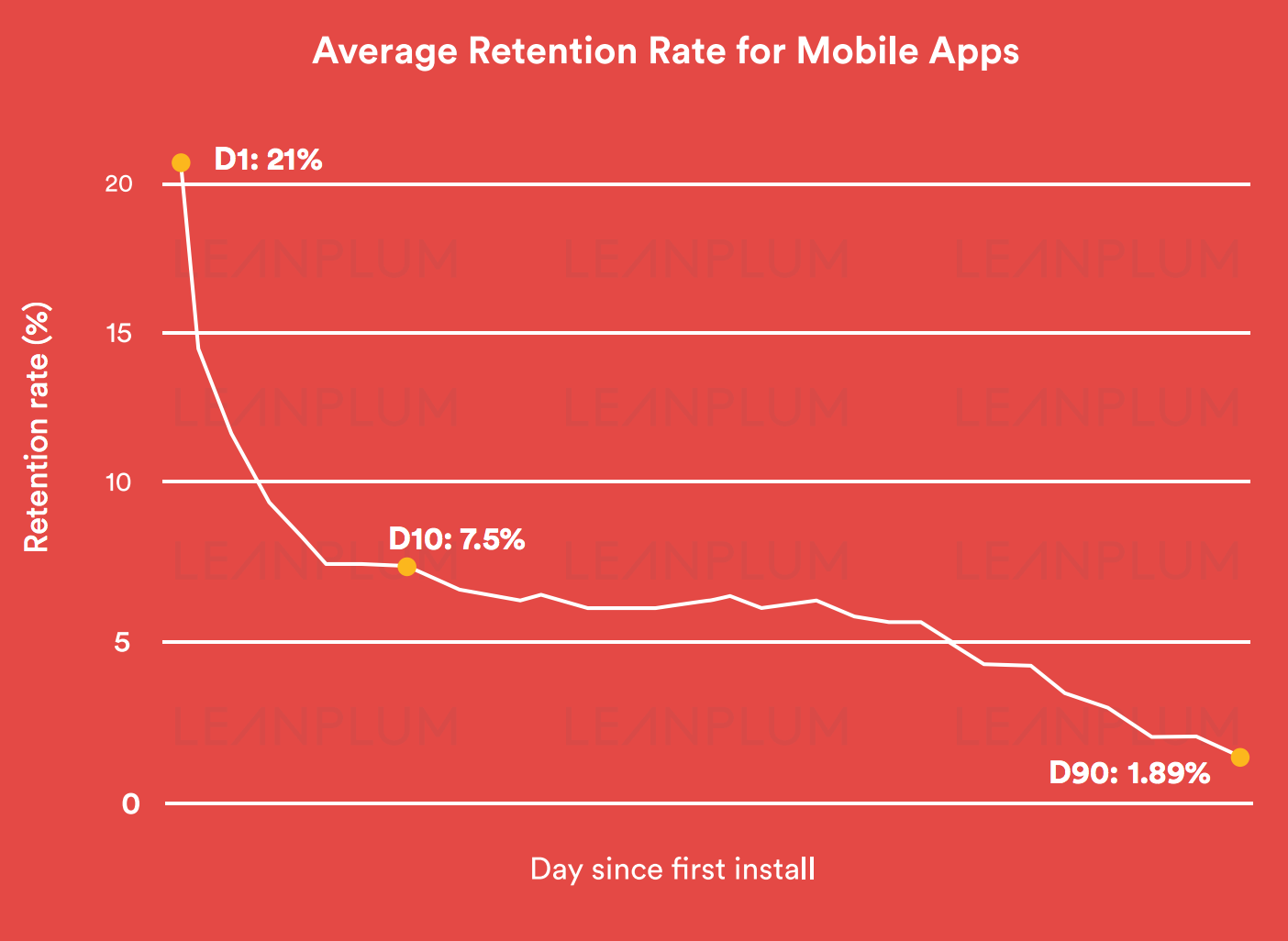 App Notifications Retention