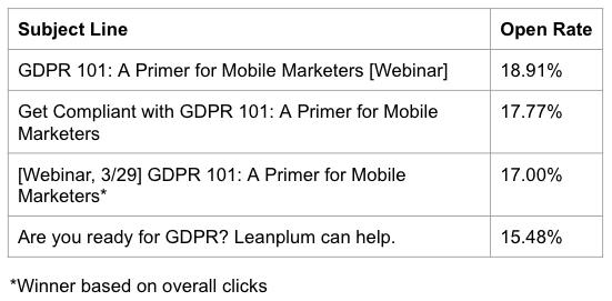 GDPR webinar results