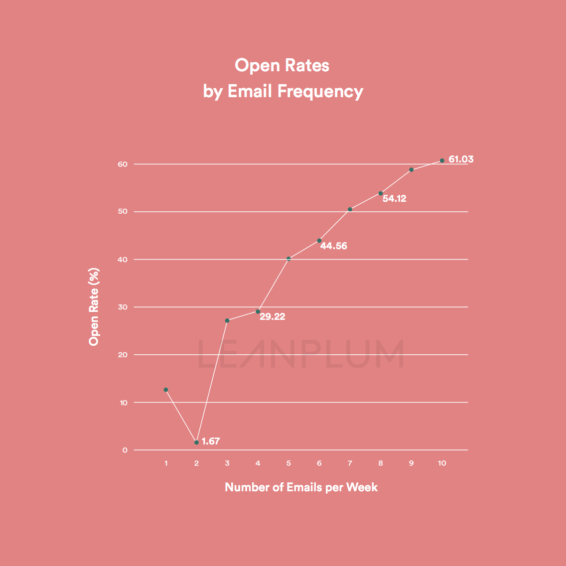 open rates by email frequency