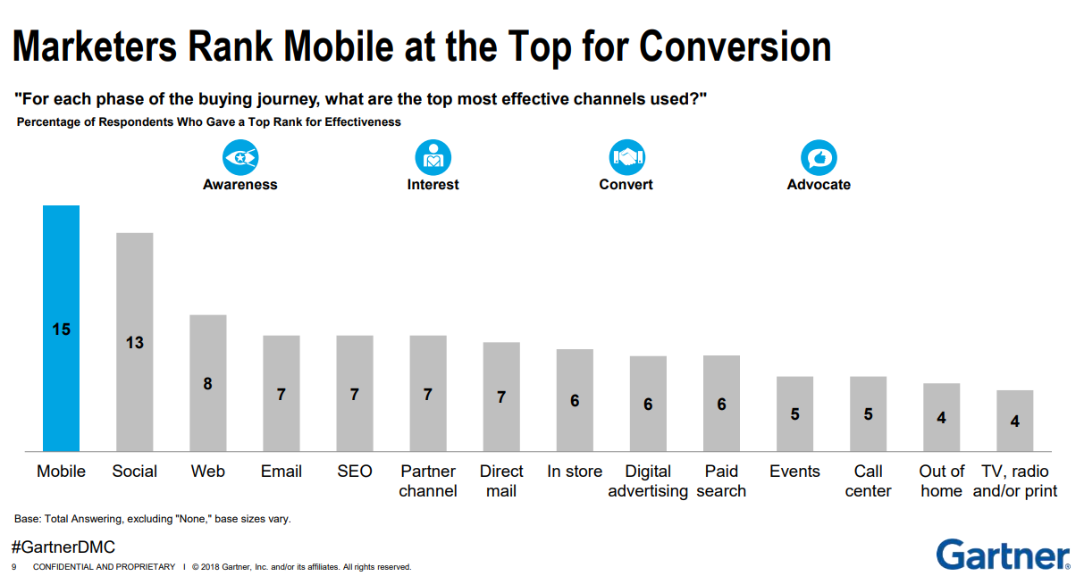 top mobile conversion