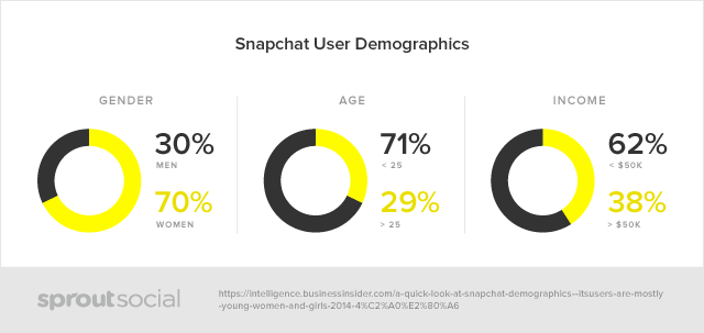 snapchat user demographics