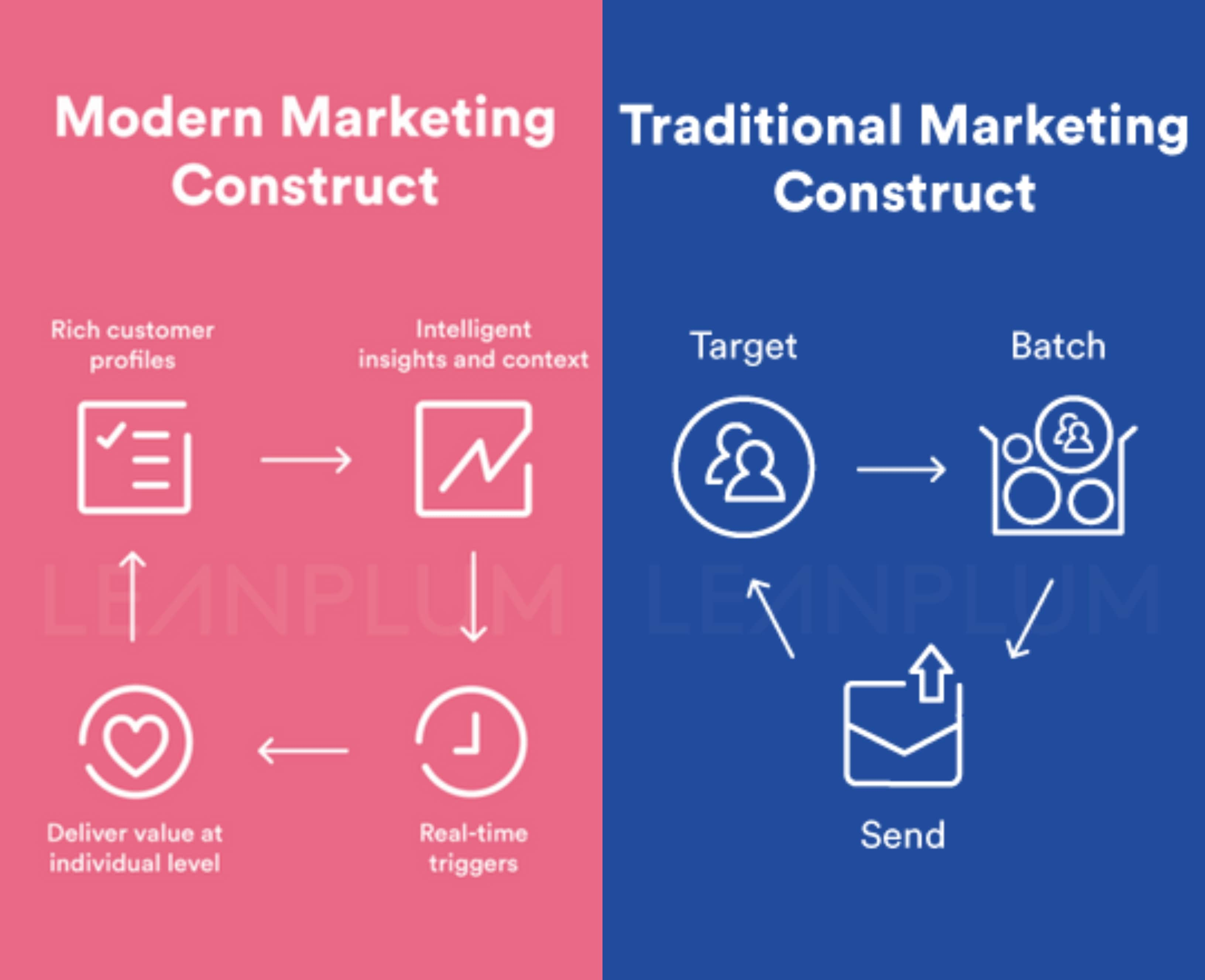 Real-Time Marketing Construct