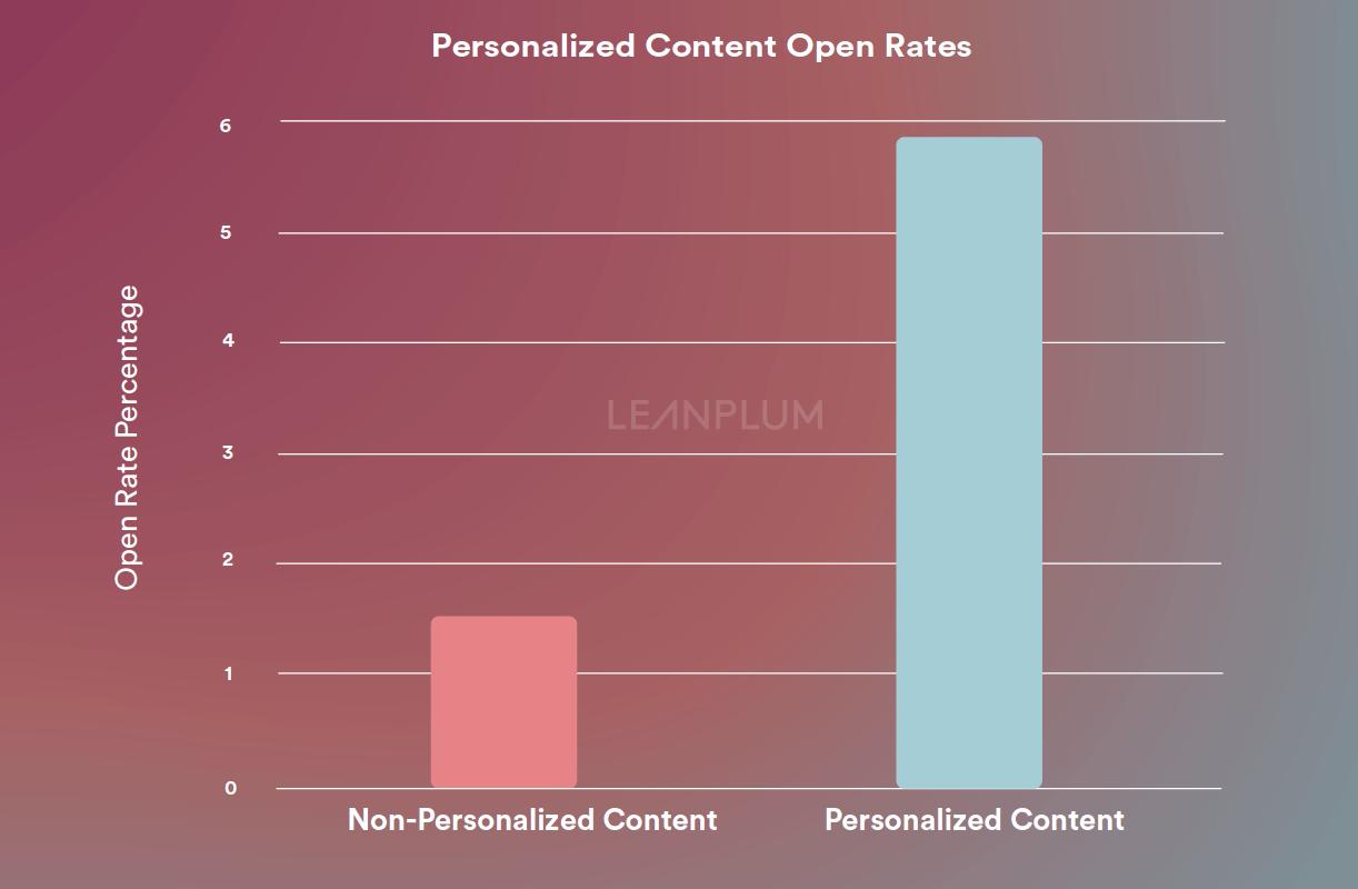 open rate statistics ios 12