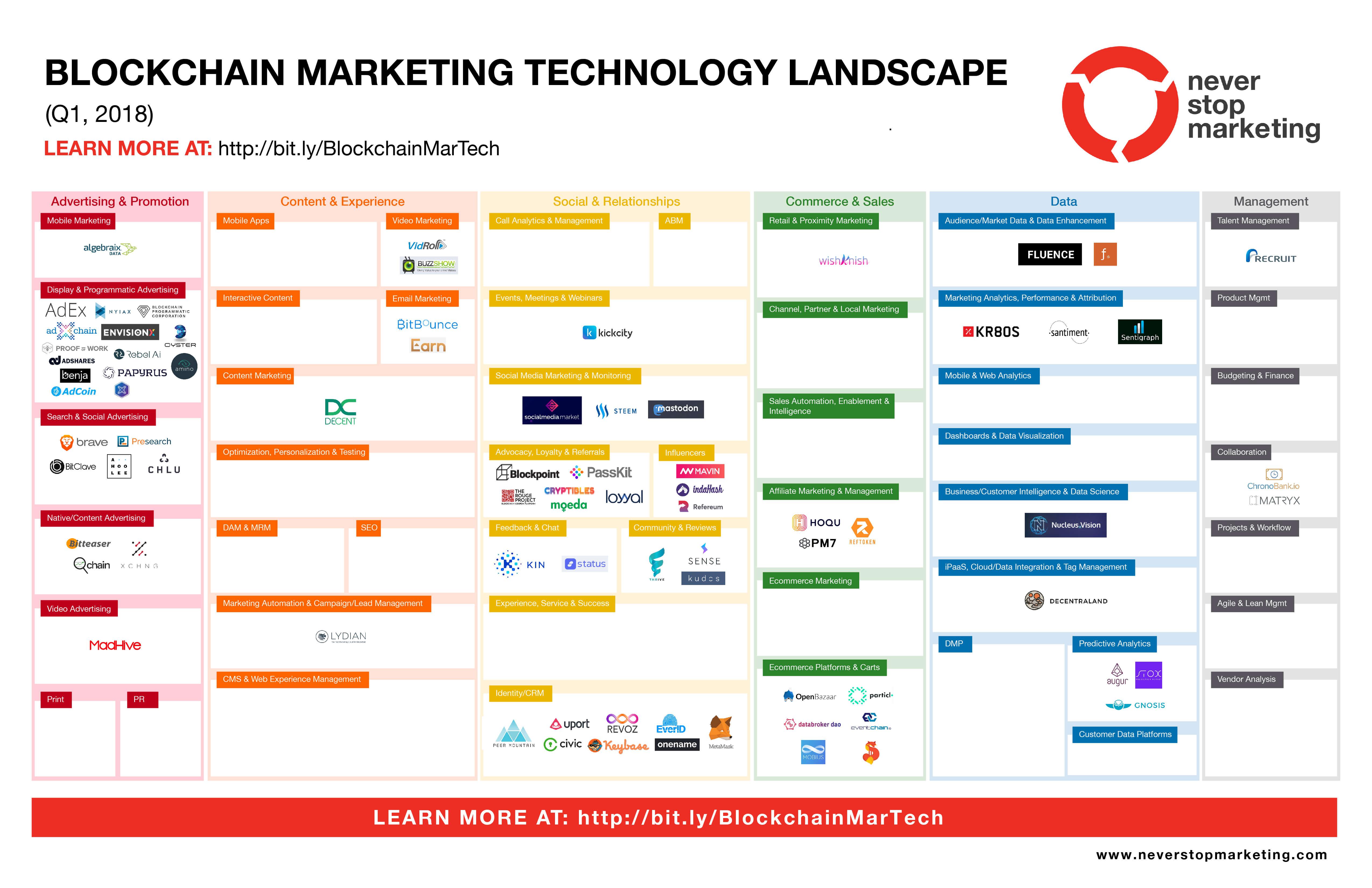 blockchain marketing martech landscape
