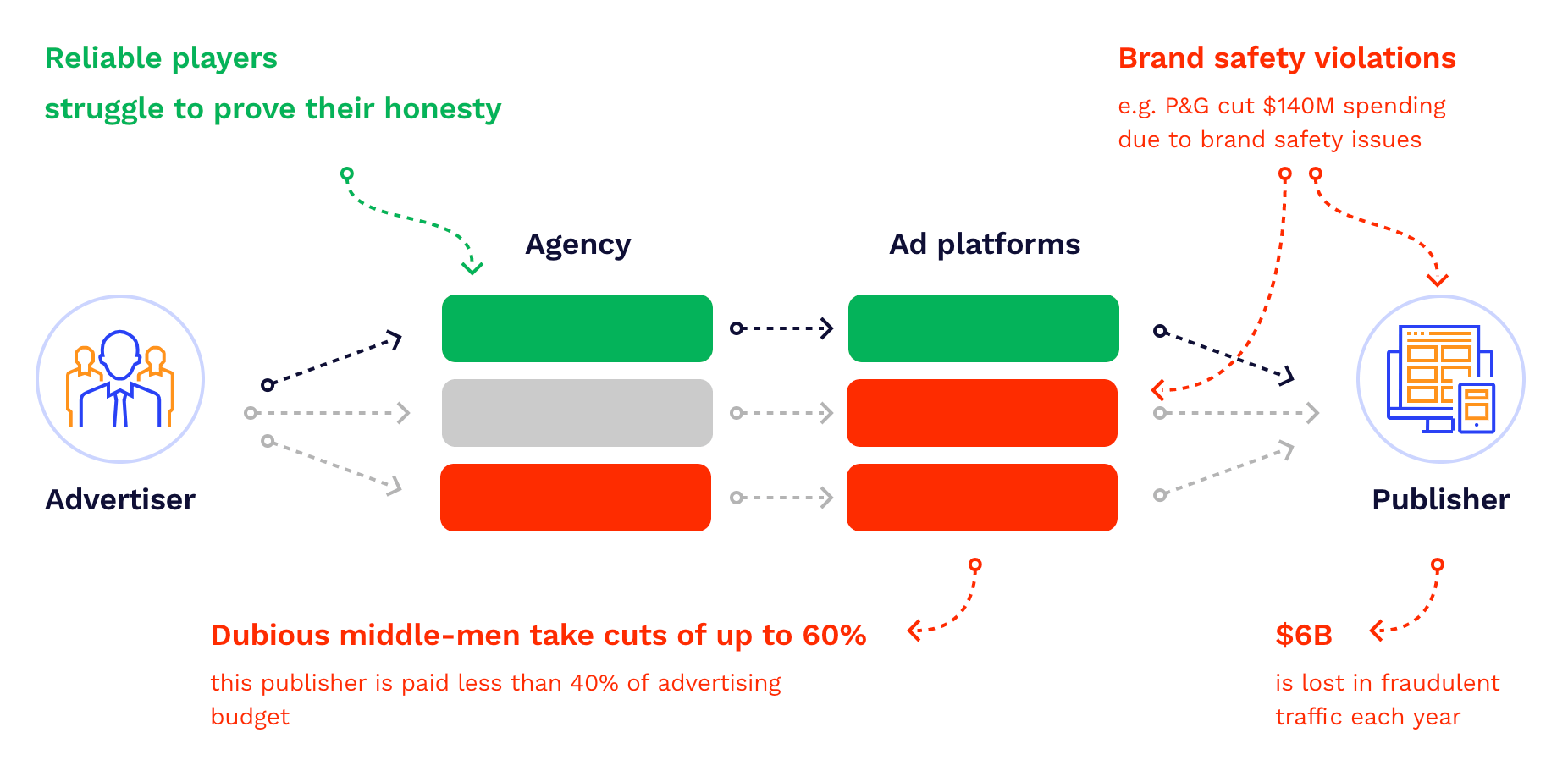 blockchain for the advertising industry
