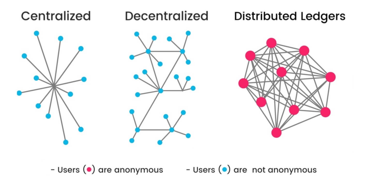 distributed ledgers