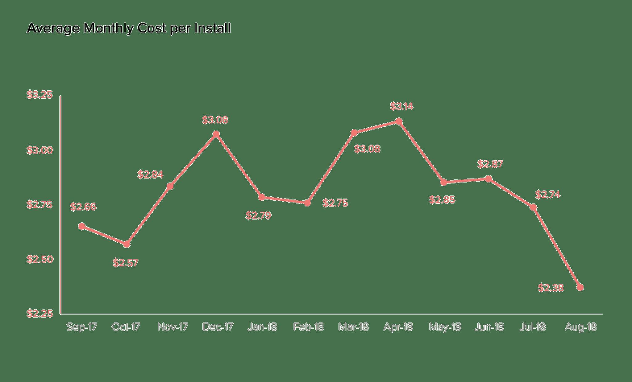 average cost per install