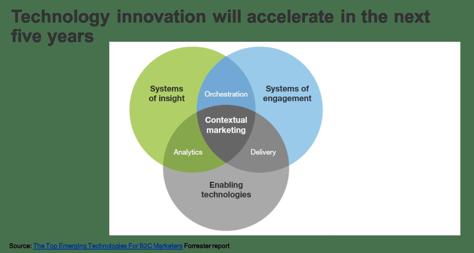 forrester emerging technologies