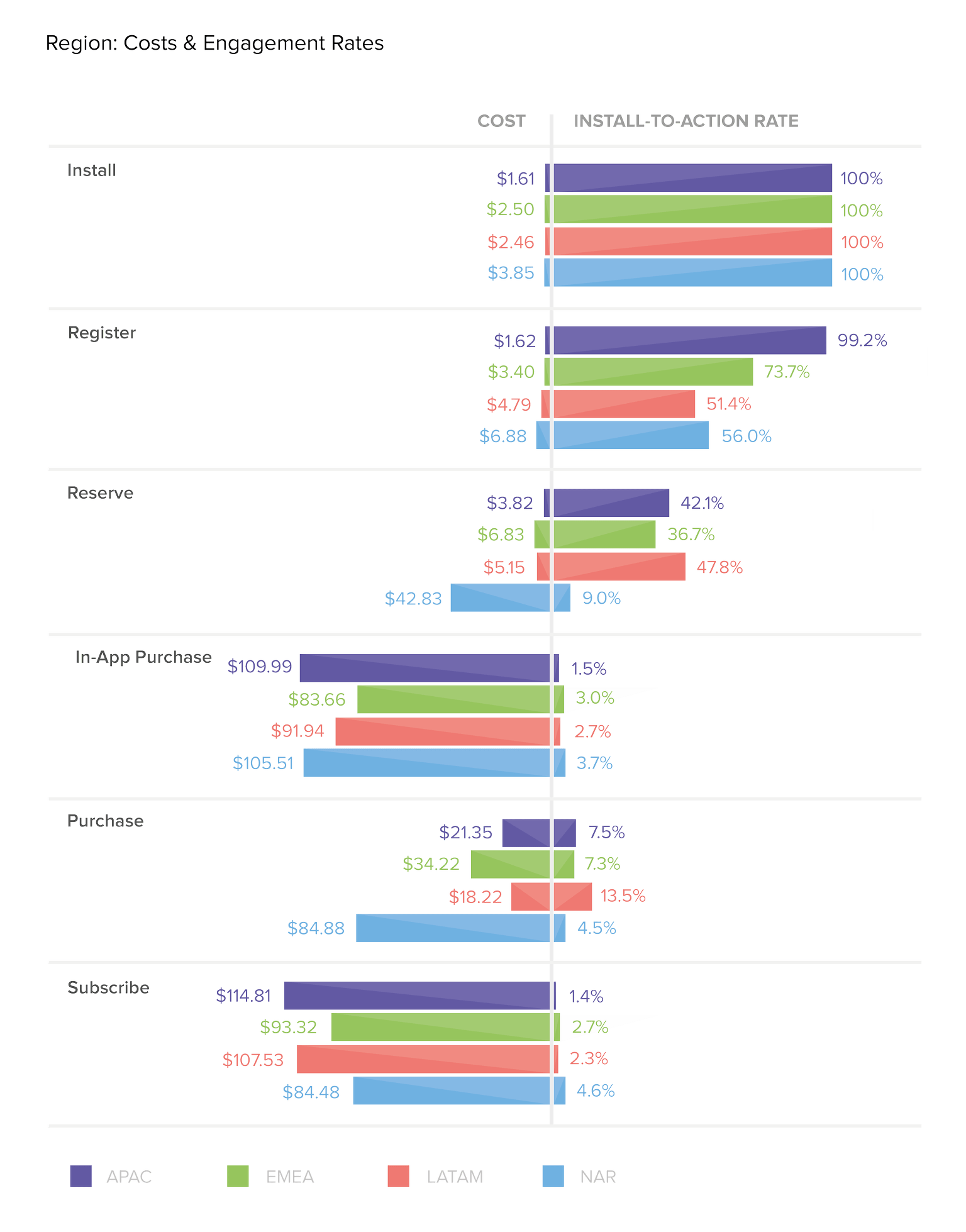 engagement rate by region