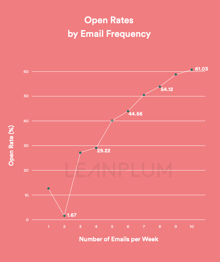 email frequency open rates stats