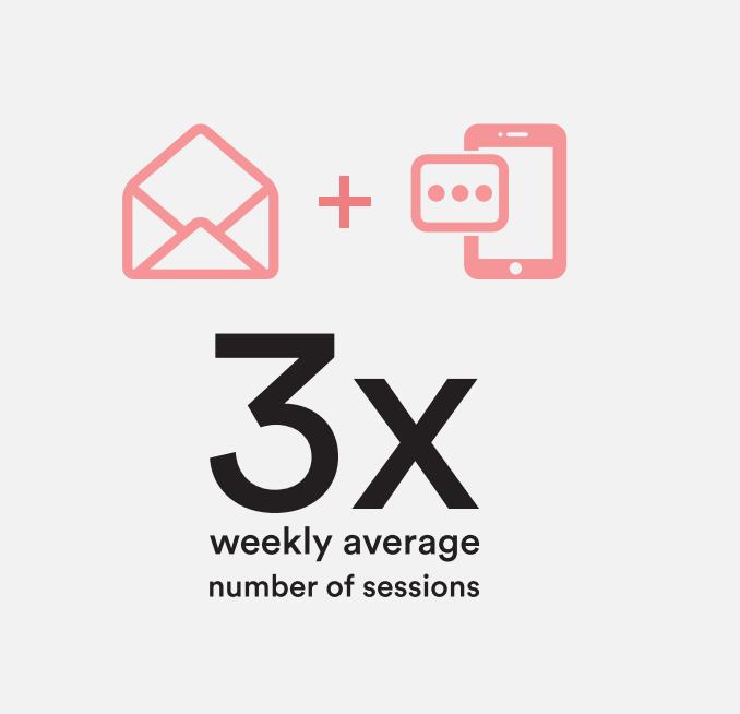 cross-channel messaging stats