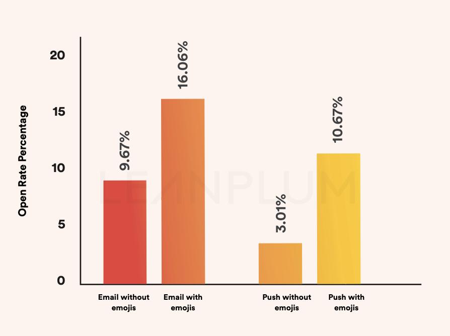 emoji marketing rates