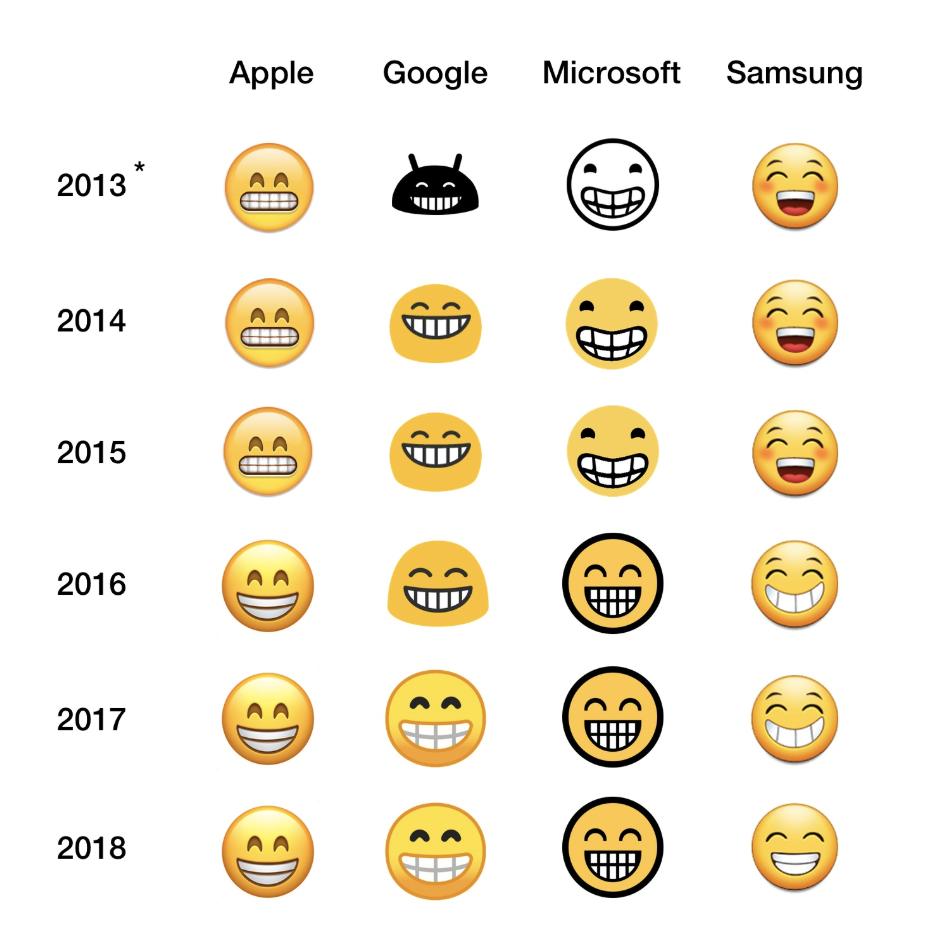 emoji marketing ios android