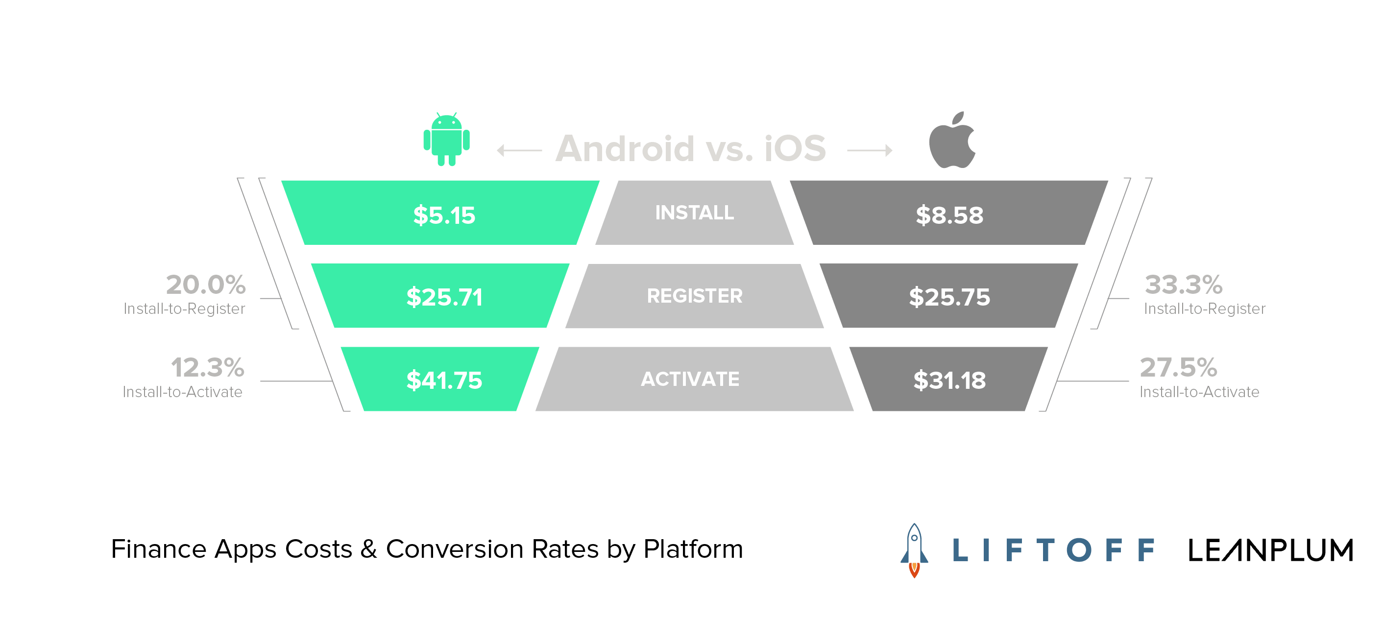 conversion rates finance apps android ios