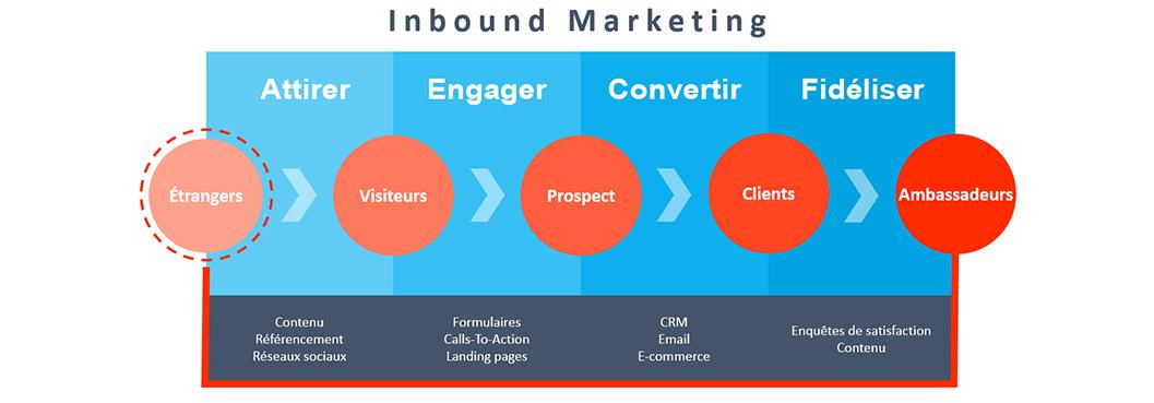 schéma-inbound-marketing