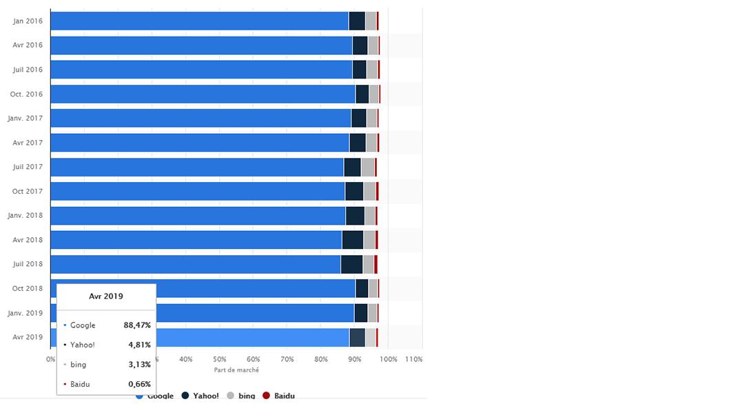 Stats-moteurs-de-recherche